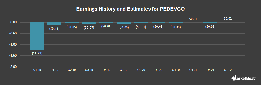 Earnings by Quarter for Pedevco Corp (NYSE:PED)