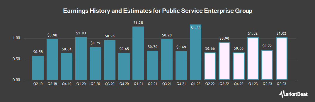 Earnings by Quarter for Public Service Enterprise Group Incorporated (NYSE:PEG)