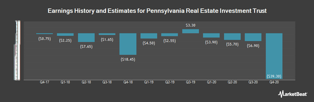 Earnings by Quarter for Pennsylvania R.E.I.T. (NYSE:PEI)