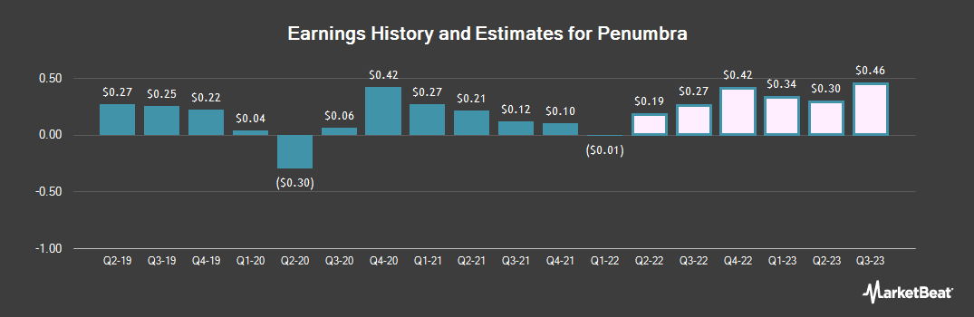 Earnings by Quarter for Penumbra (NYSE:PEN)