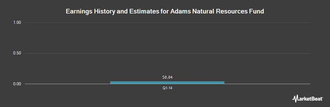 Earnings by Quarter for Adams Natural Resources Fund (NYSE:PEO)