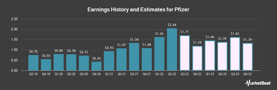 Earnings by Quarter for Pfizer (NYSE:PFE)