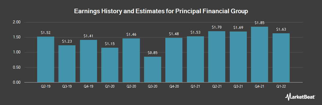 Earnings by Quarter for Principal Financial Group (NYSE:PFG)