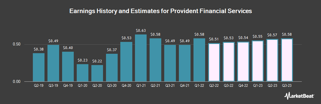 Earnings by Quarter for Provident Financial Services (NYSE:PFS)