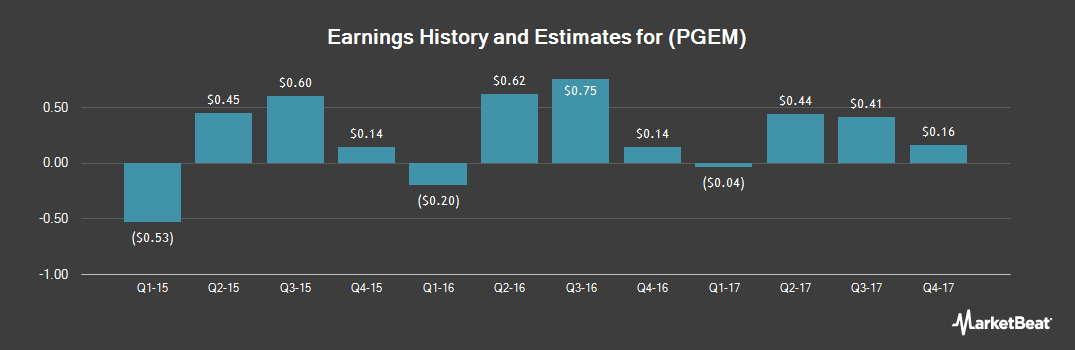 Earnings by Quarter for Ply Gem Holdings (NYSE:PGEM)