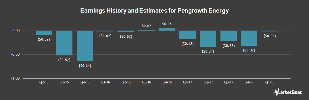 Earnings by Quarter for Pengrowth Energy Corp (NYSE:PGH)