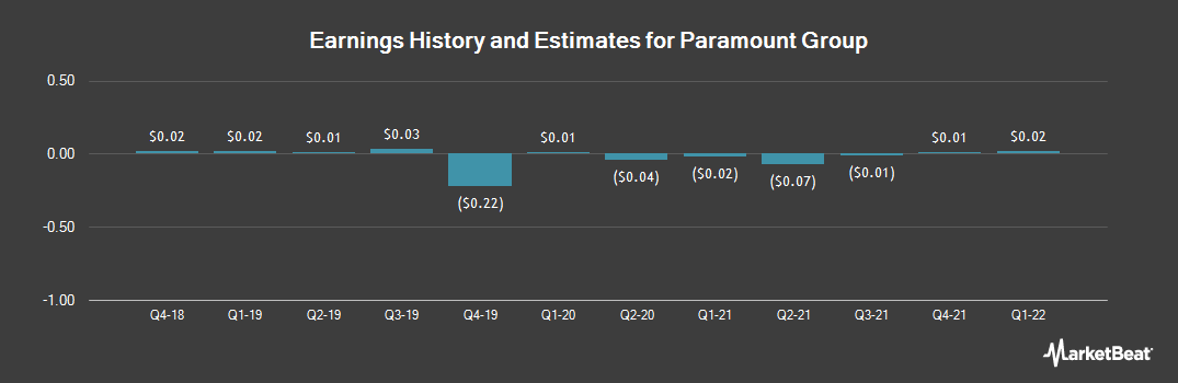 Earnings by Quarter for Paramount Group (NYSE:PGRE)
