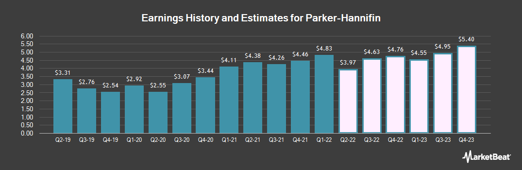 Earnings by Quarter for Parker-Hannifin Corp (NYSE:PH)