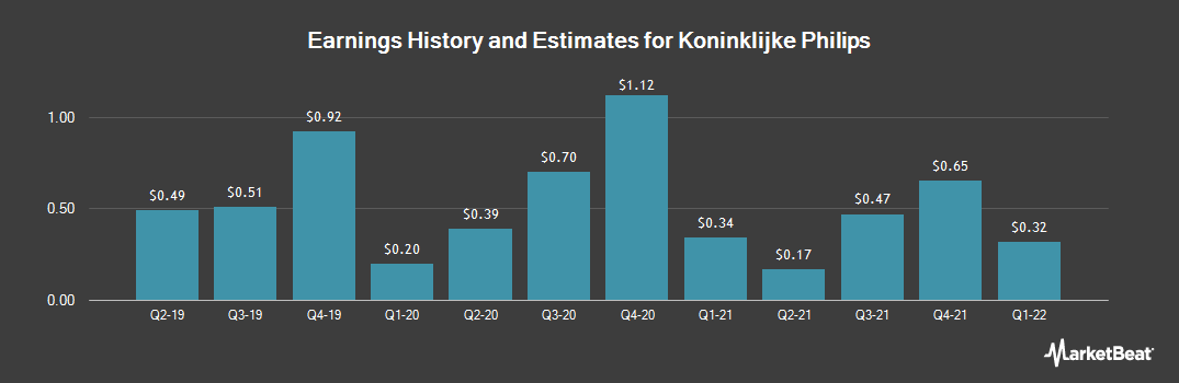 Earnings by Quarter for Koninklijke Philips N.V. (NYSE:PHG)