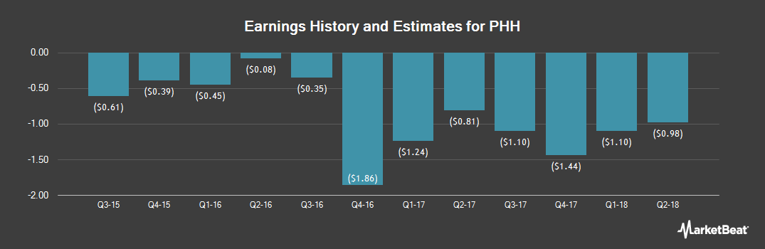 Earnings by Quarter for PHH Corp (NYSE:PHH)