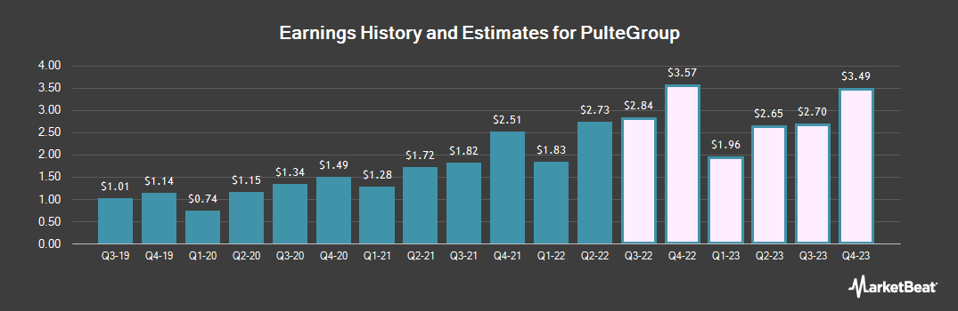 Earnings by Quarter for PulteGroup (NYSE:PHM)