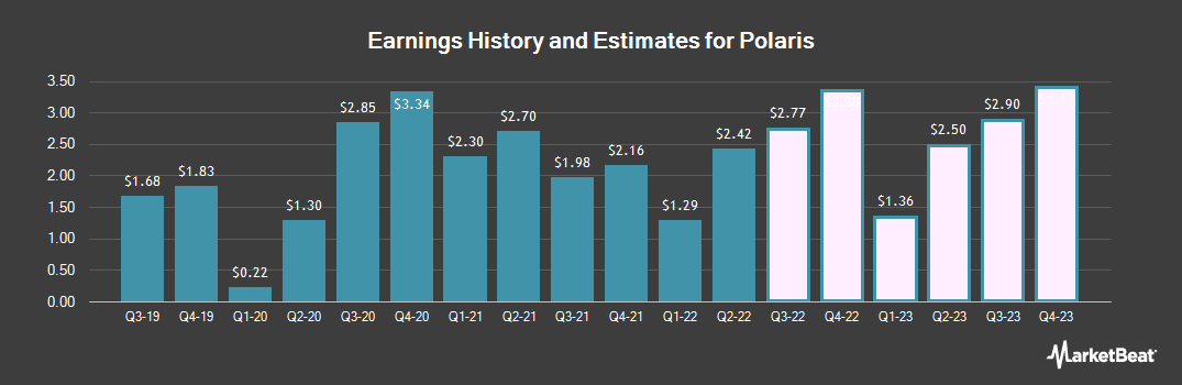 Earnings by Quarter for Polaris Industries (NYSE:PII)