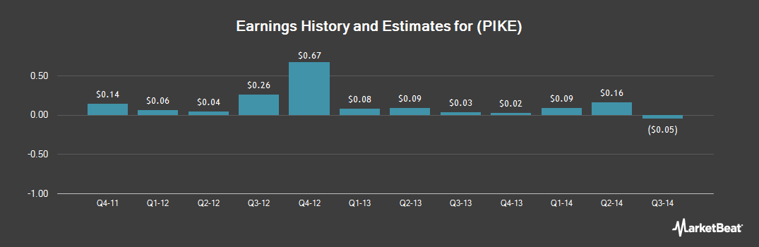 Earnings by Quarter for Pike (NYSE:PIKE)