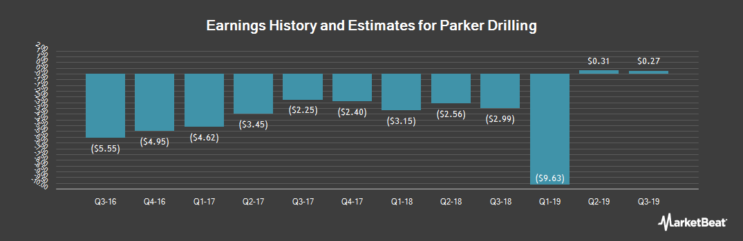 Earnings by Quarter for Parker Drilling (NYSE:PKD)