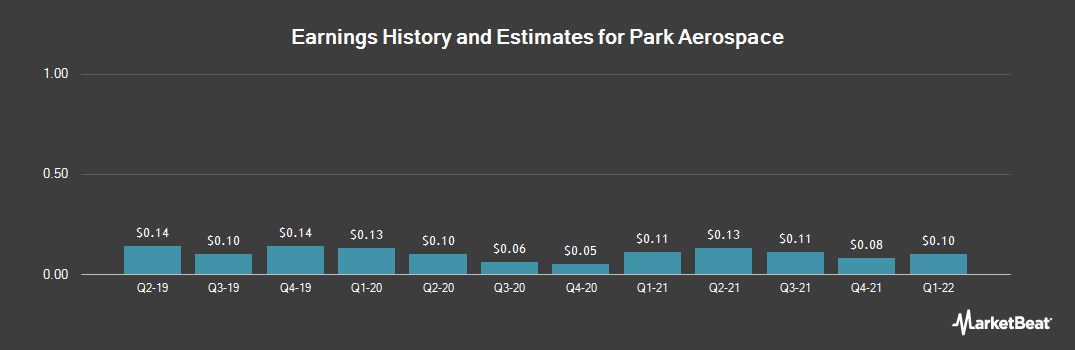 Earnings by Quarter for Park Electrochemical Corporation (NYSE:PKE)