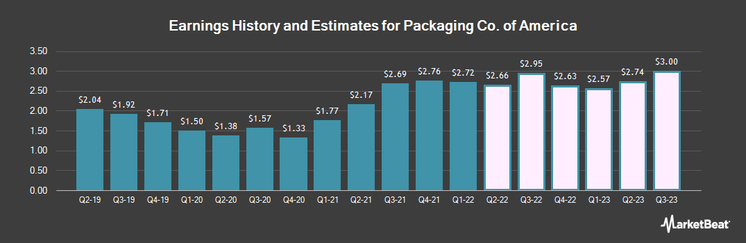 Earnings by Quarter for Packaging Corp Of America (NYSE:PKG)