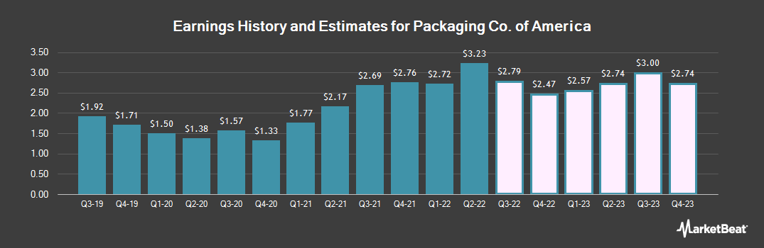 Earnings by Quarter for Packaging Corporation of America (NYSE:PKG)