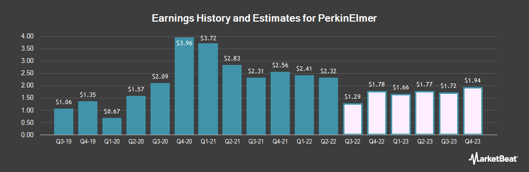 Earnings by Quarter for PerkinElmer (NYSE:PKI)