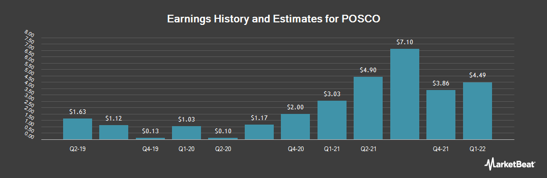 Earnings by Quarter for POSCO (NYSE:PKX)
