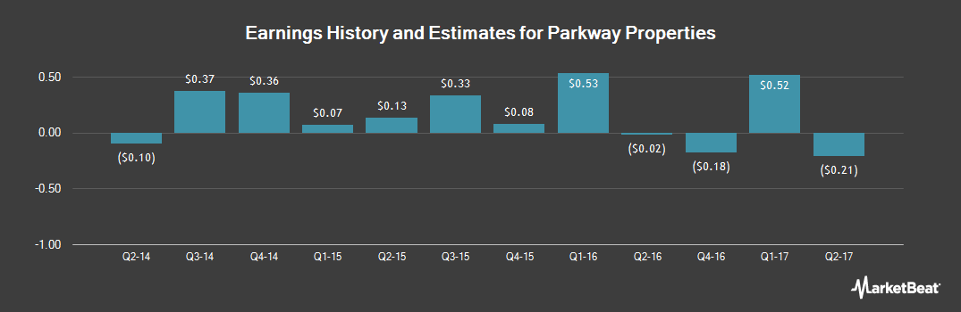 Earnings by Quarter for Parkway (NYSE:PKY)