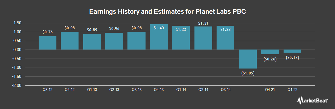 Earnings by Quarter for Protective Life Corp. (NYSE:PL)