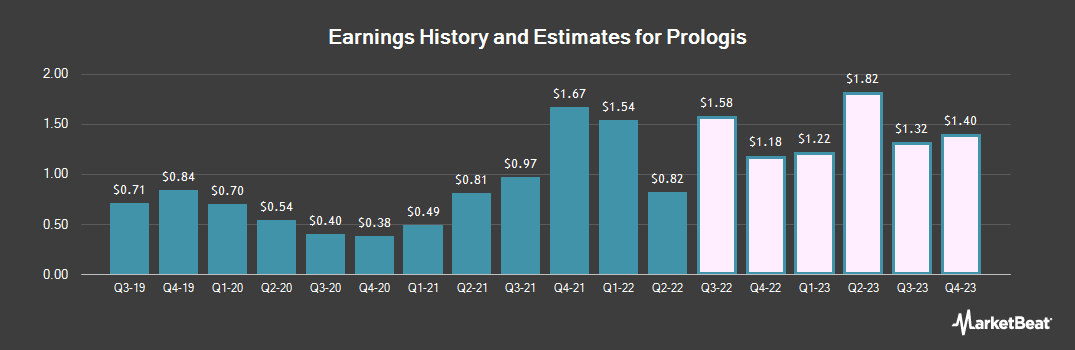 Earnings by Quarter for Prologis (NYSE:PLD)