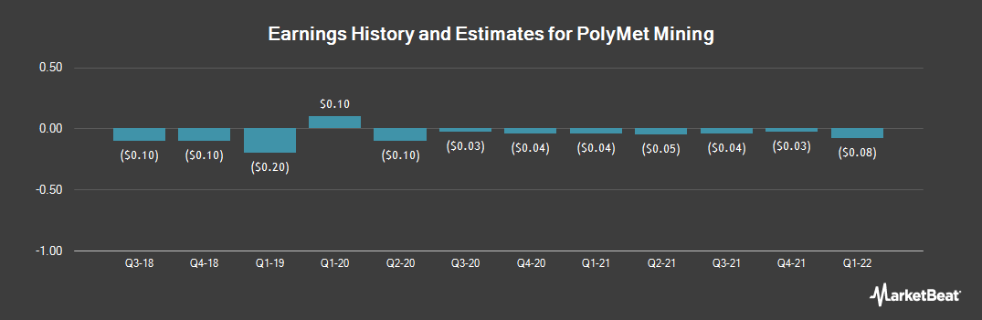 Earnings by Quarter for Polymet Mining Corp (NYSE:PLM)