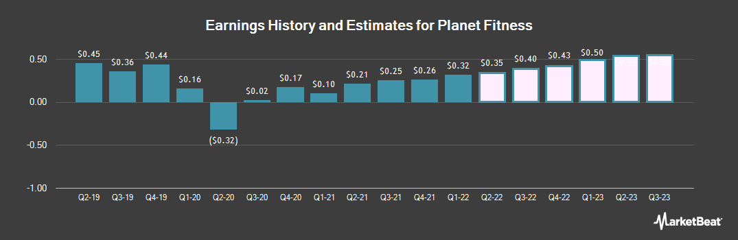 Earnings by Quarter for Planet Fitness (NYSE:PLNT)