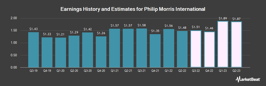Earnings by Quarter for Philip Morris International (NYSE:PM)