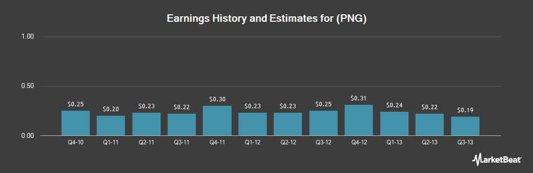 Earnings by Quarter for PAA Natural Gas Storage (NYSE:PNG)