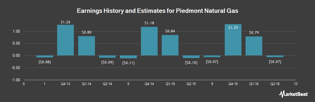 Earnings by Quarter for Piedmont Natural Gas Company (NYSE:PNY)