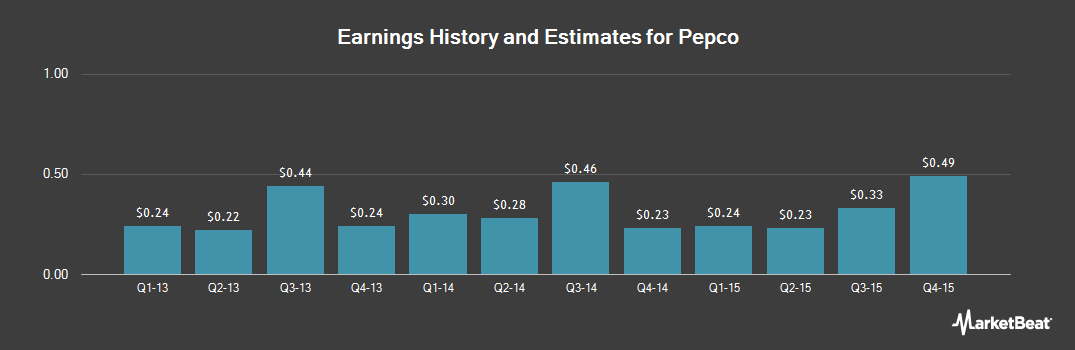 Earnings by Quarter for Pepco (NYSE:POM)
