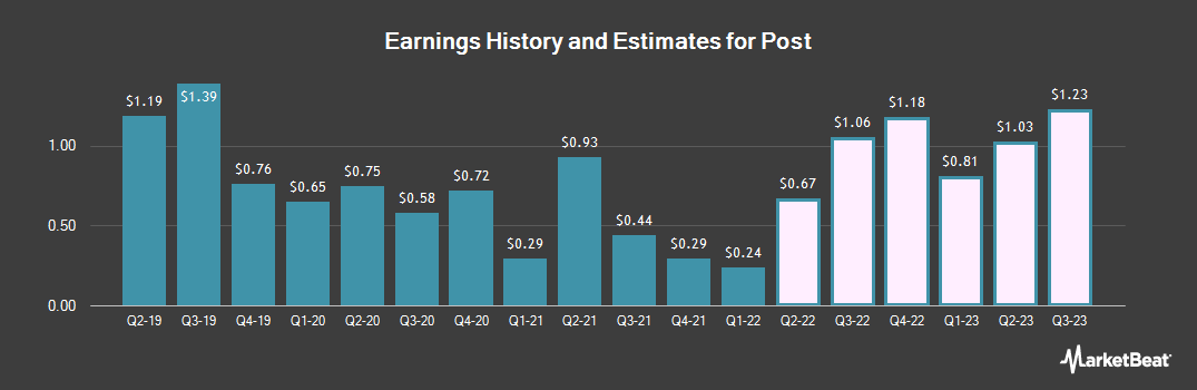 Earnings by Quarter for Post Holdings (NYSE:POST)