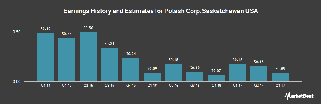 Earnings by Quarter for Potash Corporation of Saskatchewan (NYSE:POT)