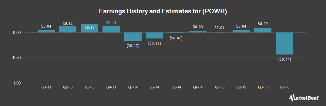 Earnings by Quarter for PowerSecure International (NYSE:POWR)