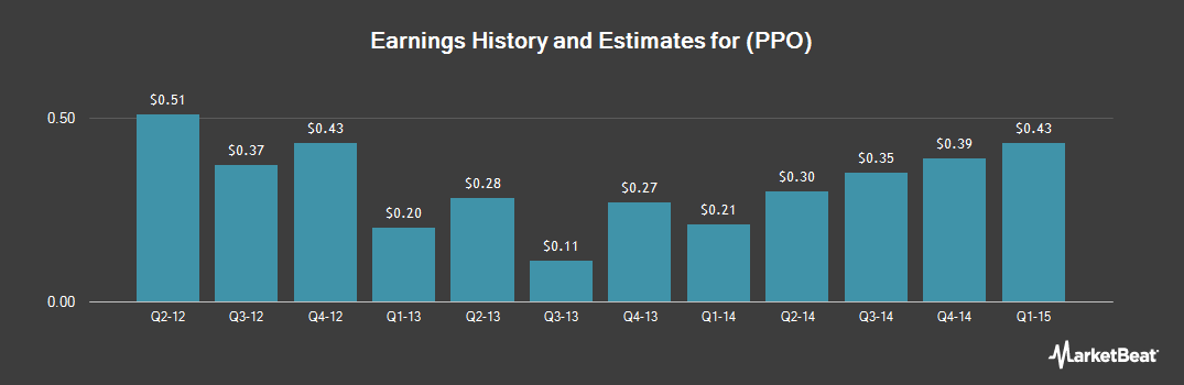 Earnings by Quarter for Polypore International (NYSE:PPO)