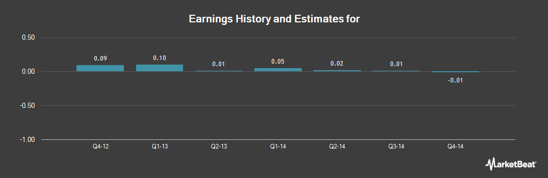 Earnings by Quarter for Primero Mining Corp (NYSE:PPP)