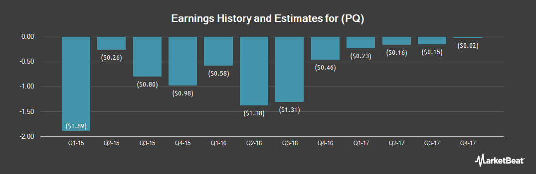 Earnings by Quarter for Petroquest Energy (NYSE:PQ)