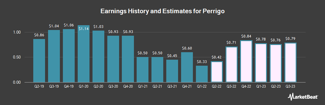 Earnings by Quarter for Perrigo Company (NYSE:PRGO)