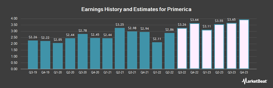 Earnings by Quarter for Primerica (NYSE:PRI)