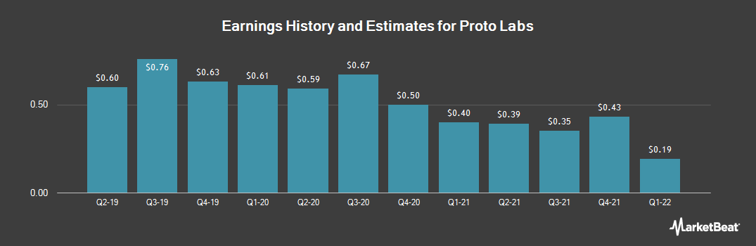 Earnings by Quarter for Proto Labs (NYSE:PRLB)