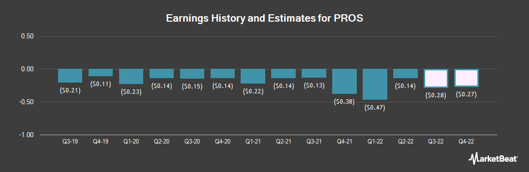 Earnings by Quarter for PROS Holdings (NYSE:PRO)