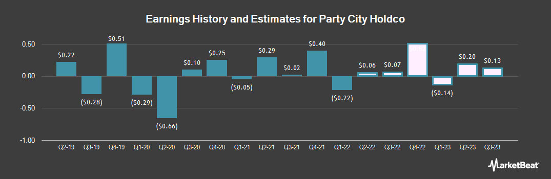Earnings by Quarter for Party City Holdco (NYSE:PRTY)