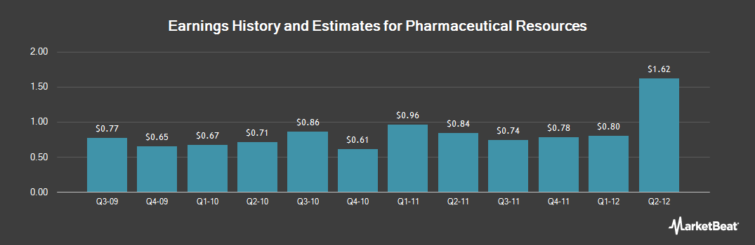 Earnings by Quarter for Par Pharmaceutical Companies (NYSE:PRX)