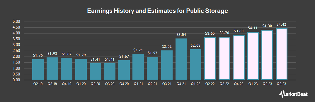 Earnings by Quarter for Public Storage (NYSE:PSA)