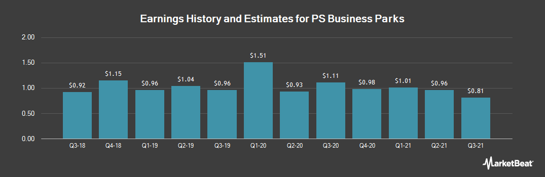 Earnings by Quarter for PS Business Parks (NYSE:PSB)