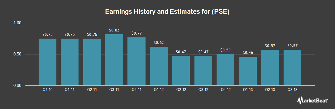 Earnings by Quarter for Pioneer Southwest Energy Partners (NYSE:PSE)