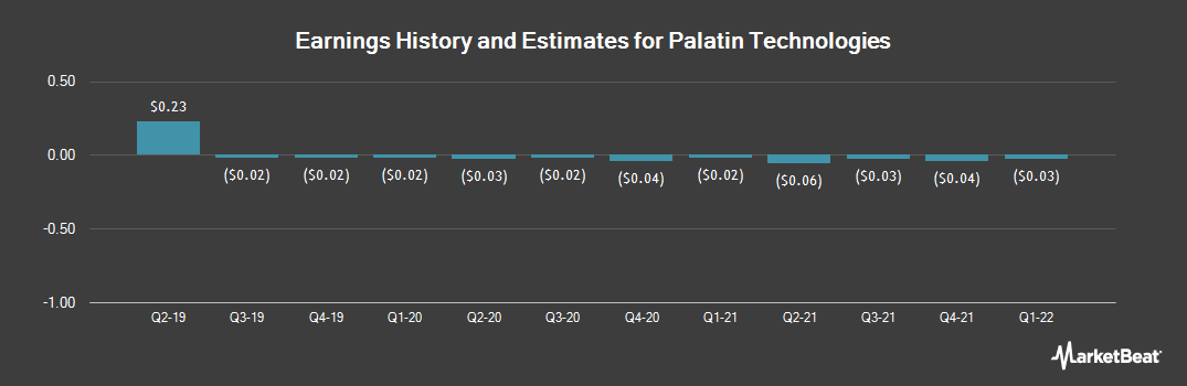 Earnings by Quarter for Palatin Technologies (NYSE:PTN)