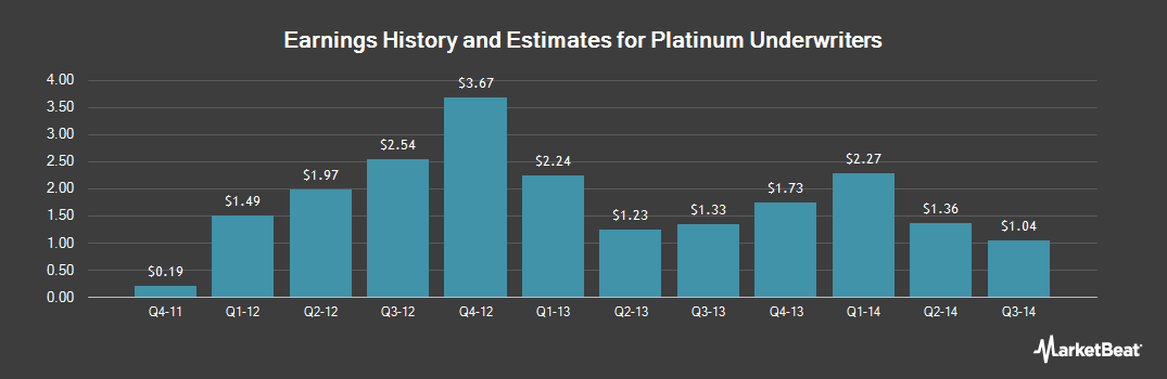 Earnings by Quarter for Platinum Underwriters (NYSE:PTP)
