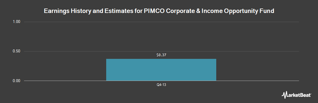 Earnings by Quarter for PIMCO Corporate&Income Opportunity Fund (NYSE:PTY)